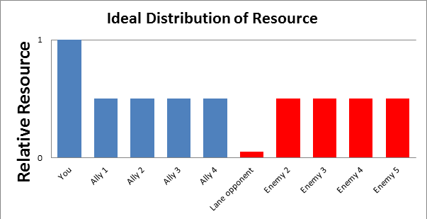 Ideal distribution of resource in solo queue